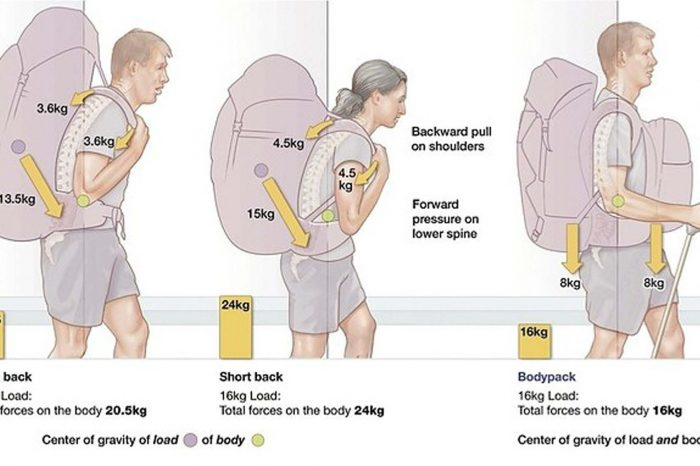 Diagram of posture with backpacks compared to Aarn Pack (far right)